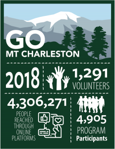 Go Mt Charleston 2018 infographic: 1291 volunteers, 4905 program participants, 4.3m people reached through online platforms